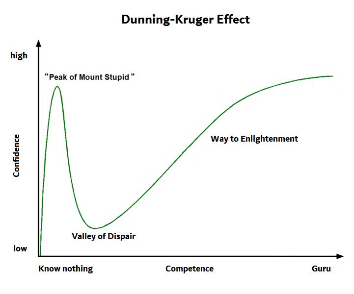 Dunning-Kruger Efekti